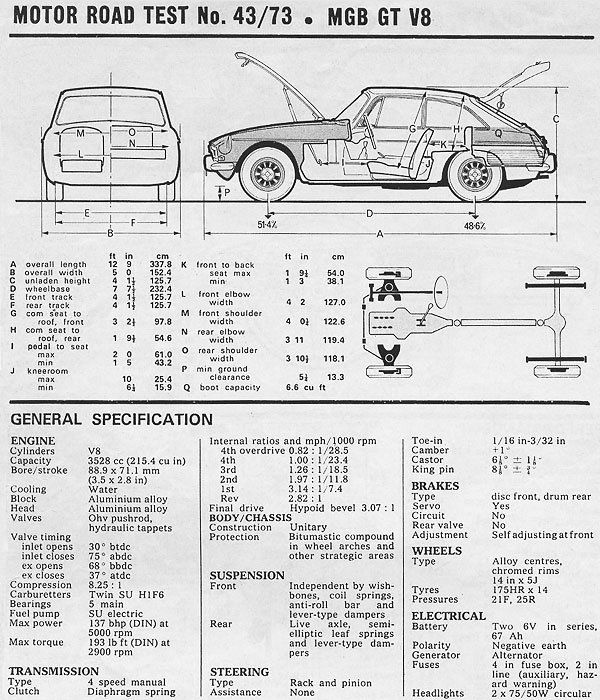 Image Gallery Mgb Dimensions